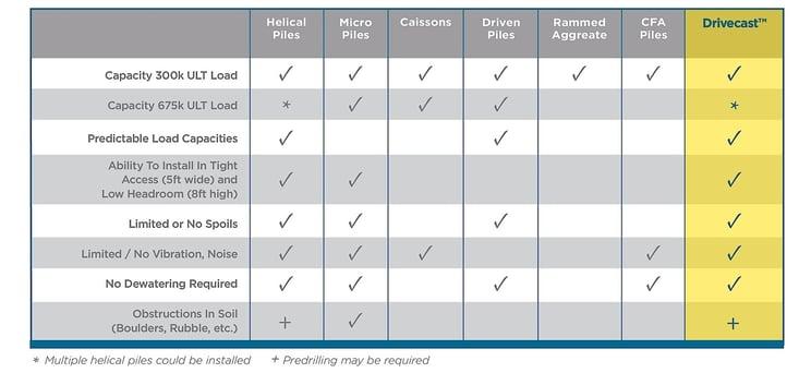 Drivecast Comparison Chart
