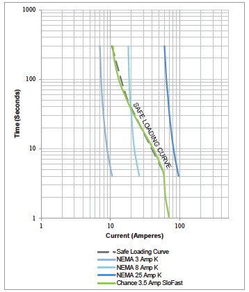 Safe Loading Comparison of Time-Current Curves of SloFast fuse link with K fuse links.png