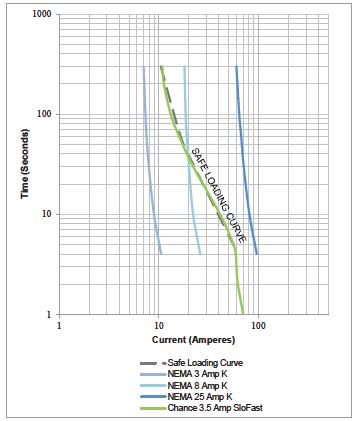 Safe Loading Comparison of Time-Current Curves of SloFast fuse link with K fuse links.png