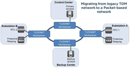 Legacy TDM Migration.jpg