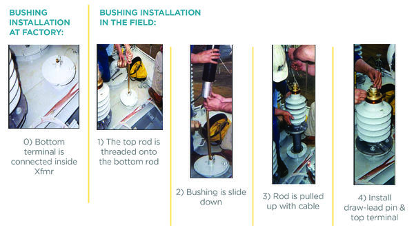 PCORE Quick-Link Bushing Blog-Steps-01